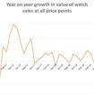 GfK Watch Sales – Totals