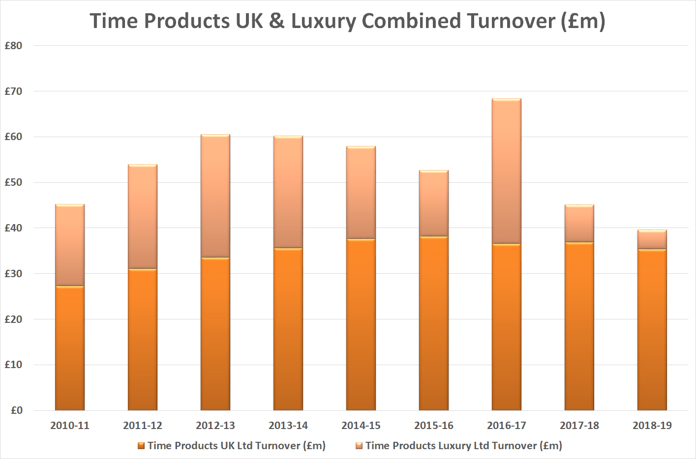 Time Products group turnover