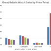 Total Watch Sales in Great Britain by Price Point 2013-2019