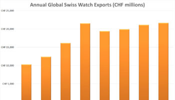 Annual Global Swiss Watch Exports