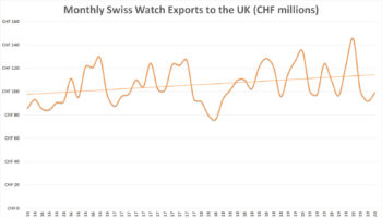 Monthly Swiss Watch Exports to the UK