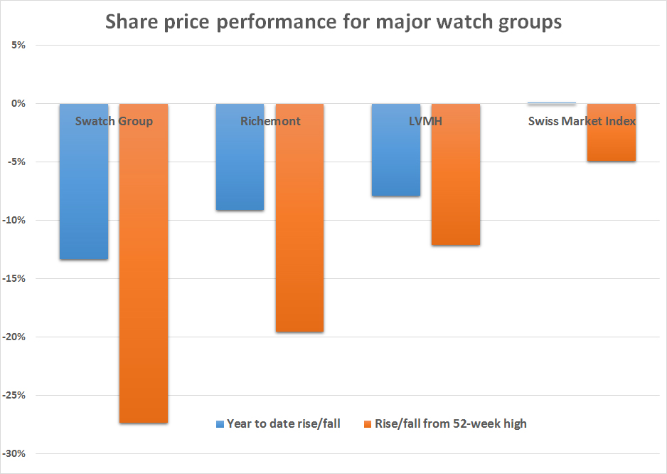 Share prices of major watch groups