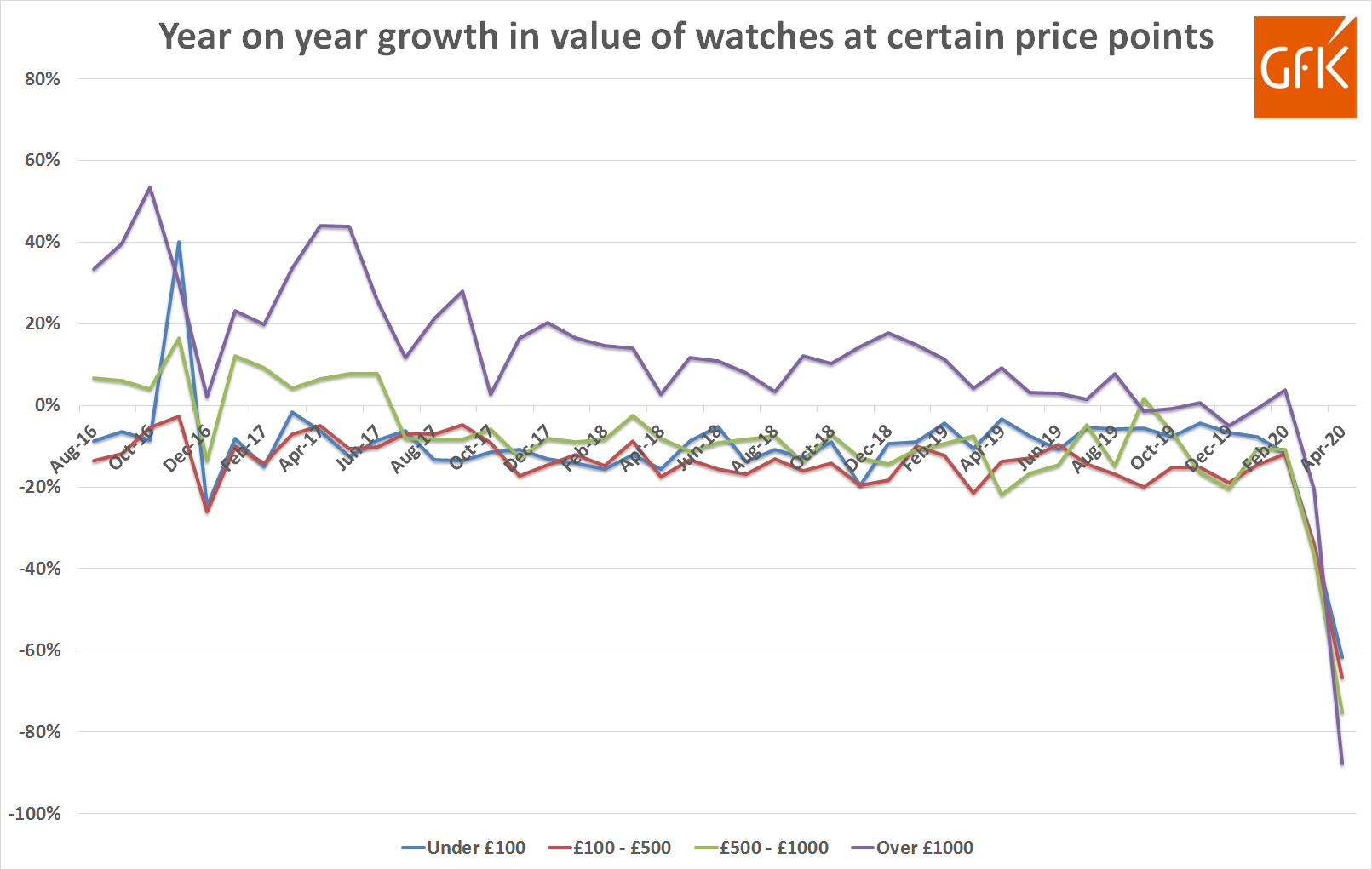 GfK GB watch sales – by price point