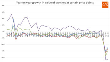 GfK YoY growth in sales – various price points