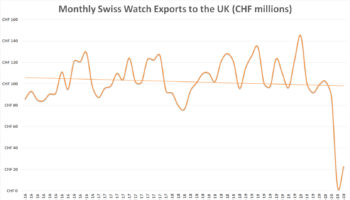 Swiss watch exports monthly – UK