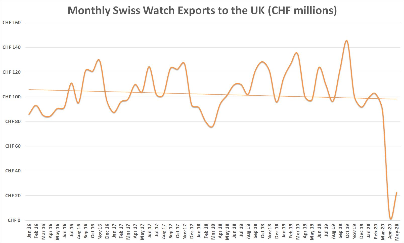 Swiss watch exports monthly – UK