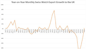 Swiss Watch Export growth to the UK