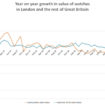 GfK YoY growth in sales – London V Rest of GB