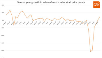 GfK YoY growth in sales – ALL price points