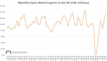 Swiss Watch Exports to the UK