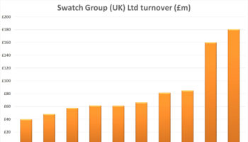 Swatch Group UK Limited turnover